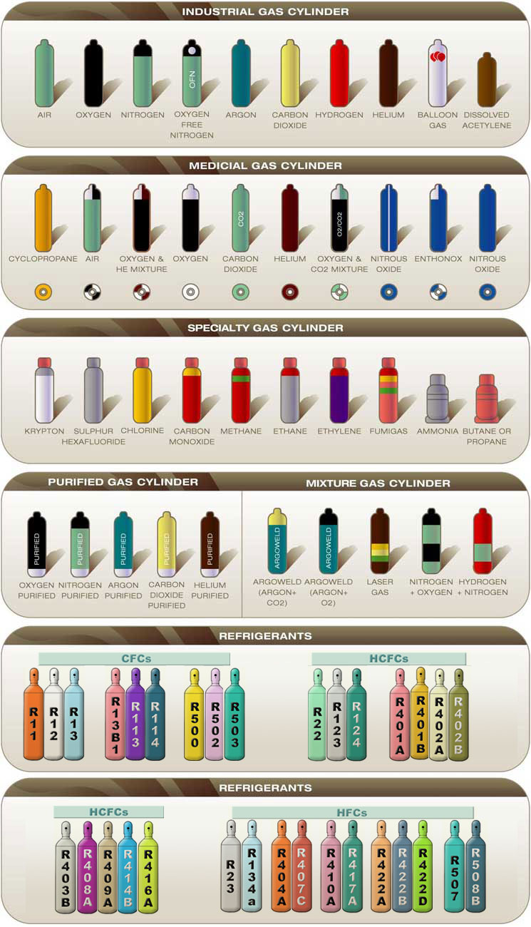 Gas cylinders gas cylinders colour coding chart gas cylinders colour coding chart geenschuldenfo Image collections